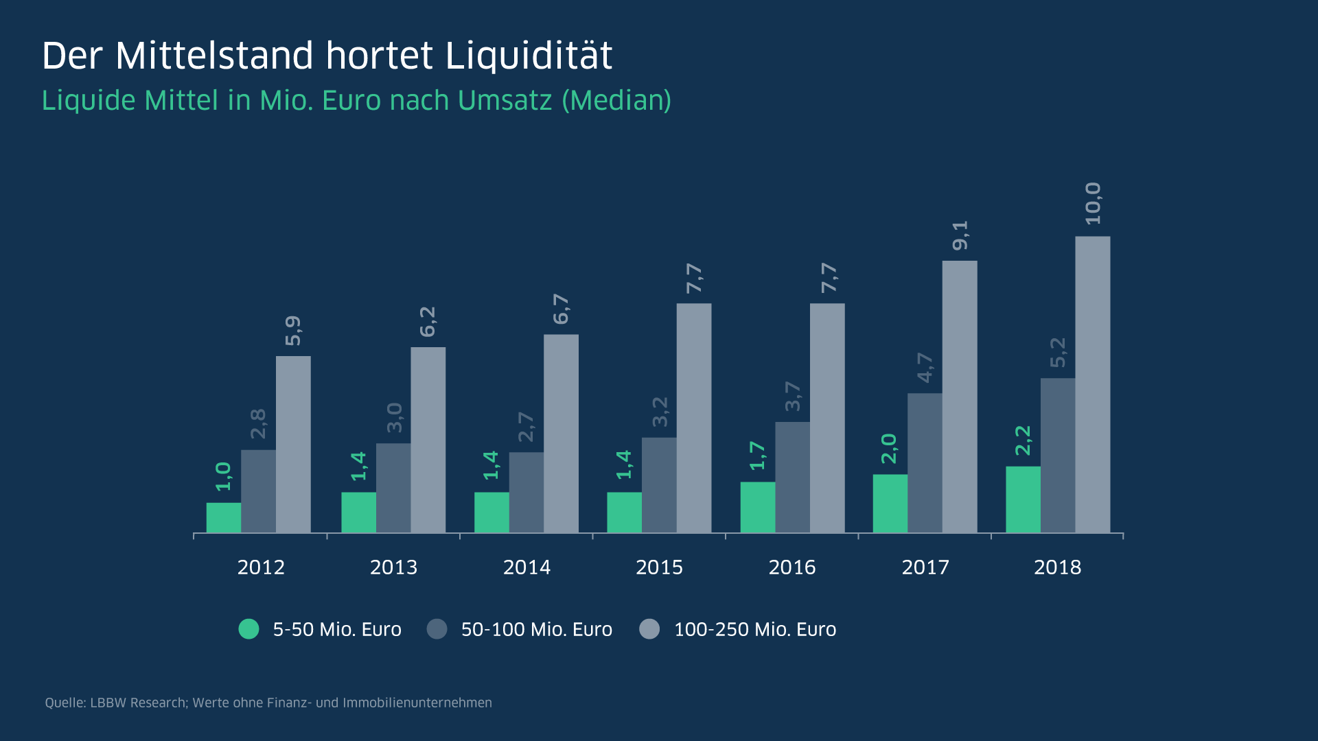 Der Mittelstand hortet Liquidität